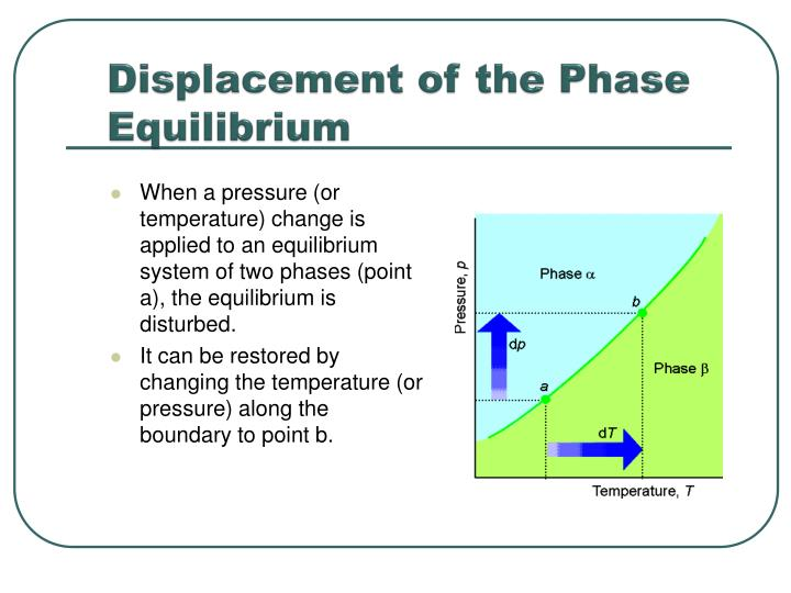 Displacement of the Phase Equilibrium