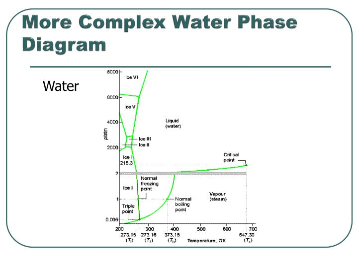 More Complex Water Phase Diagram
