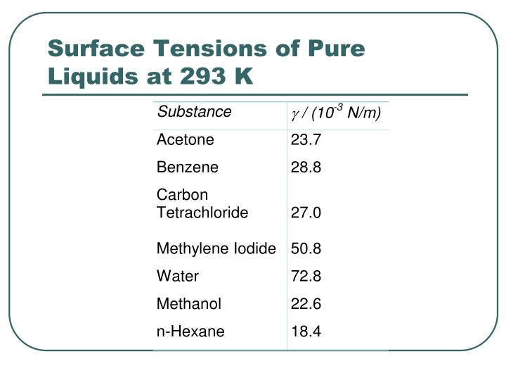 Surface Tensions of Pure Liquids at 293 K