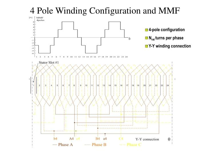 4 Pole Winding Configuration and MMF
