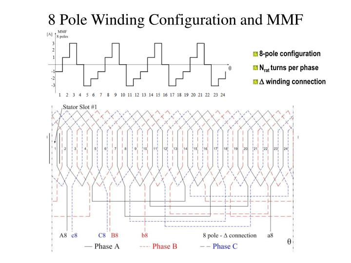 8 Pole Winding Configuration and MMF