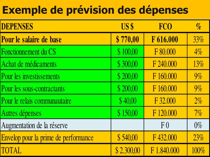 Exemple de prévision des dépenses