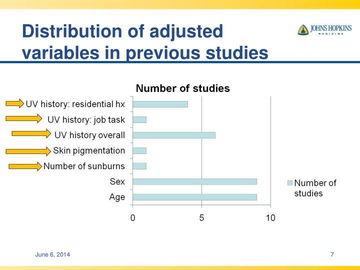 Distribution of adjusted