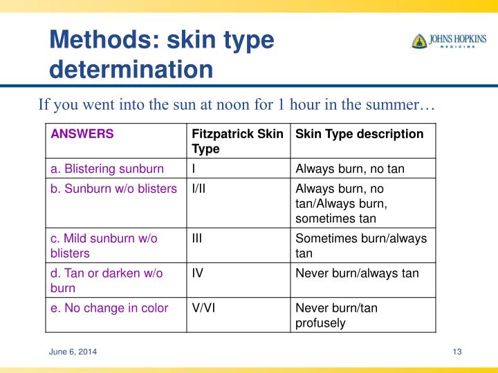 Methods: skin type