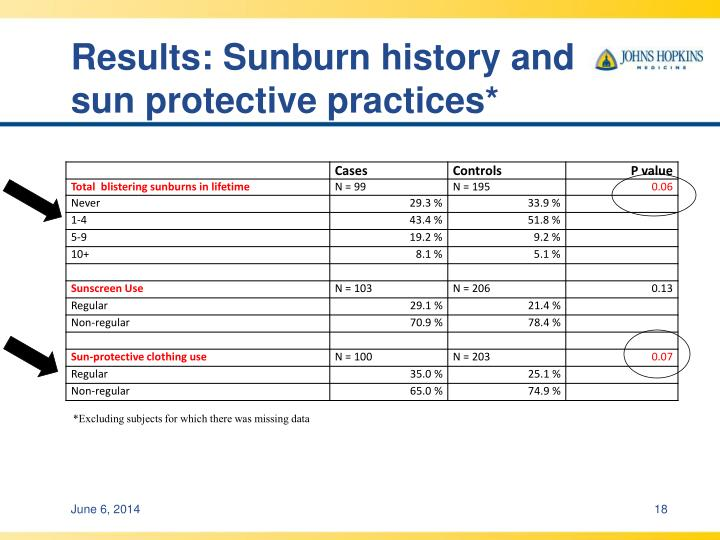 Results: Sunburn history and