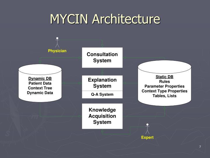 MYCIN Architecture