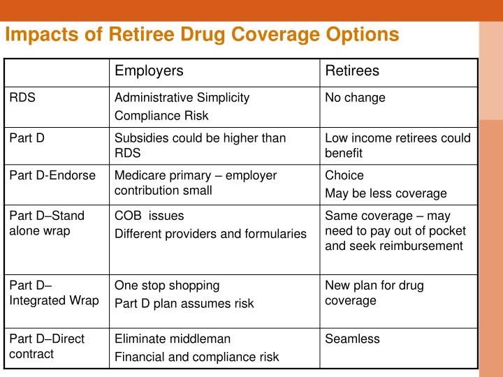 Impacts of Retiree Drug Coverage Options