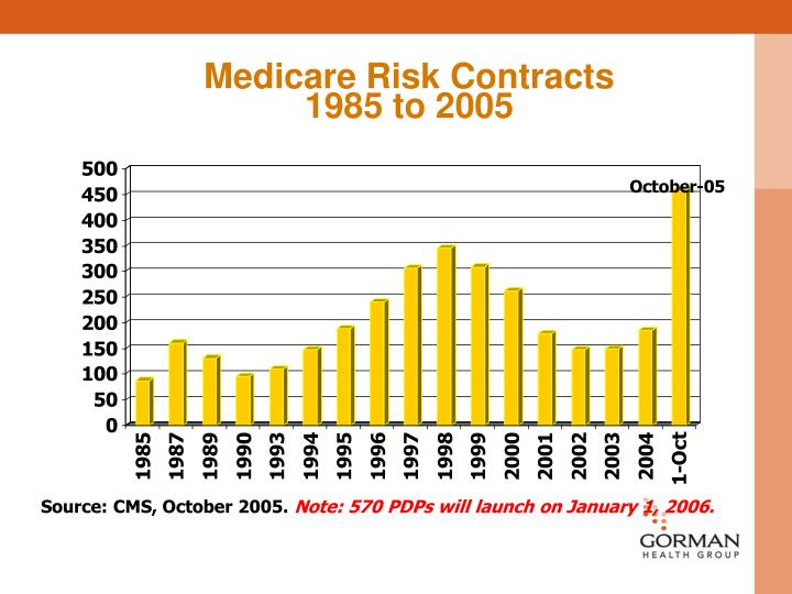 Medicare Risk Contracts