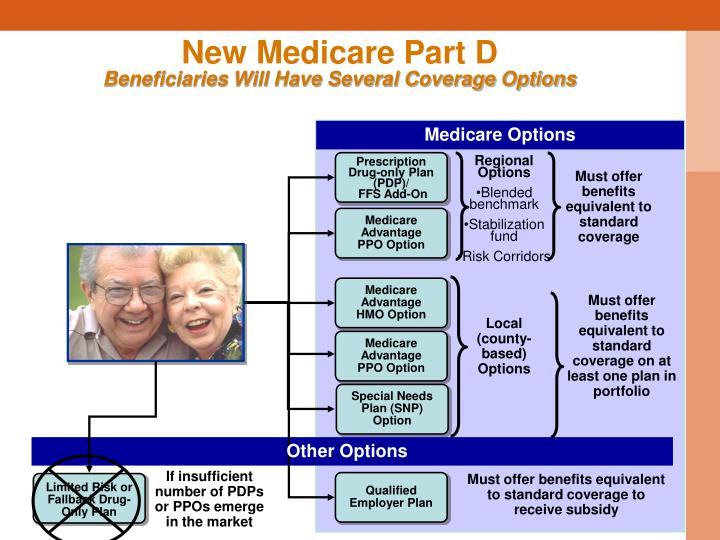 New medicare part d beneficiaries will have several coverage options