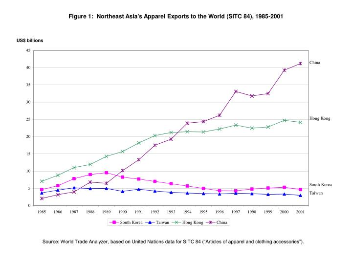 Figure 1:  Northeast Asia's Apparel Exports to the World (SITC 84), 1985-2001