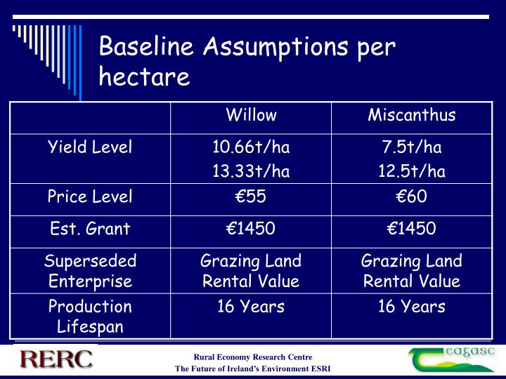 Baseline Assumptions per hectare