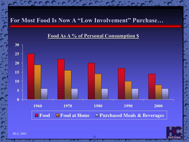 """For Most Food Is Now A """"Low Involvement"""" Purchase…"""