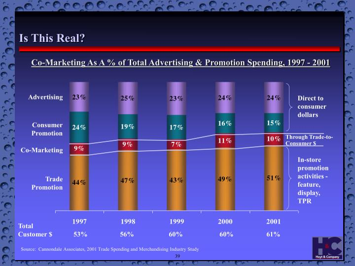 Co-Marketing As A % of Total Advertising & Promotion Spending, 1997 - 2001