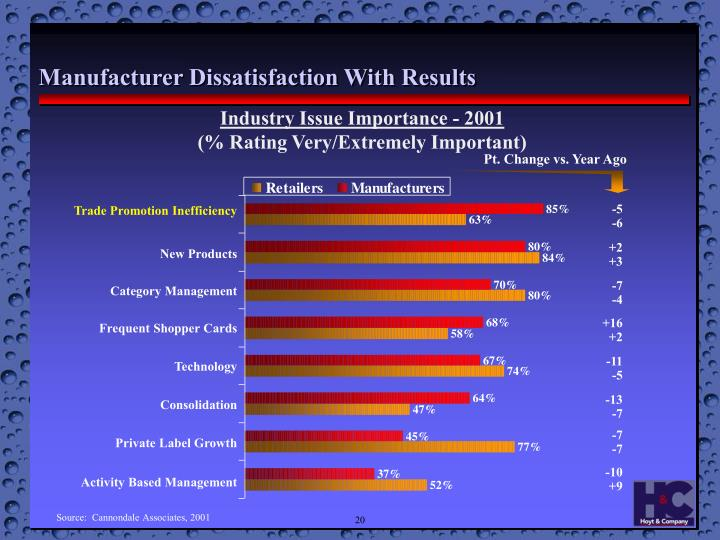 Manufacturer Dissatisfaction With Results
