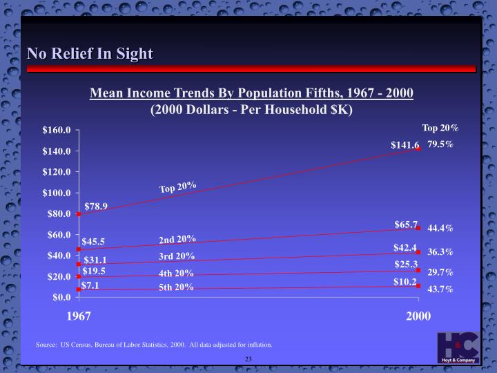 Mean Income Trends By Population Fifths, 1967 - 2000