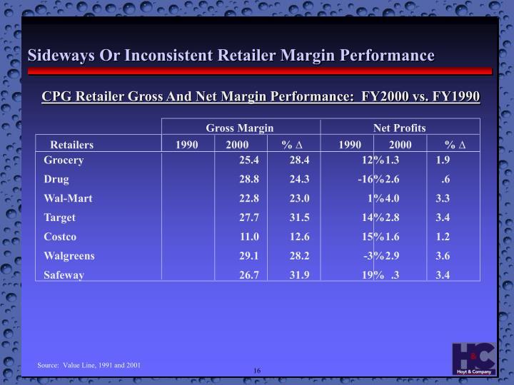 CPG Retailer Gross And Net Margin Performance:  FY2000 vs. FY1990