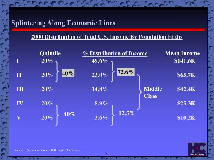 2000 Distribution of Total U.S. Income By Population Fifths