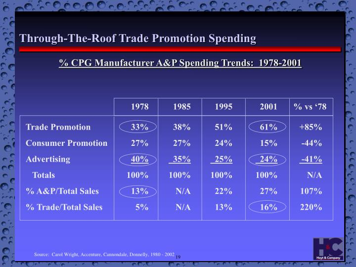 % CPG Manufacturer A&P Spending Trends:  1978-2001