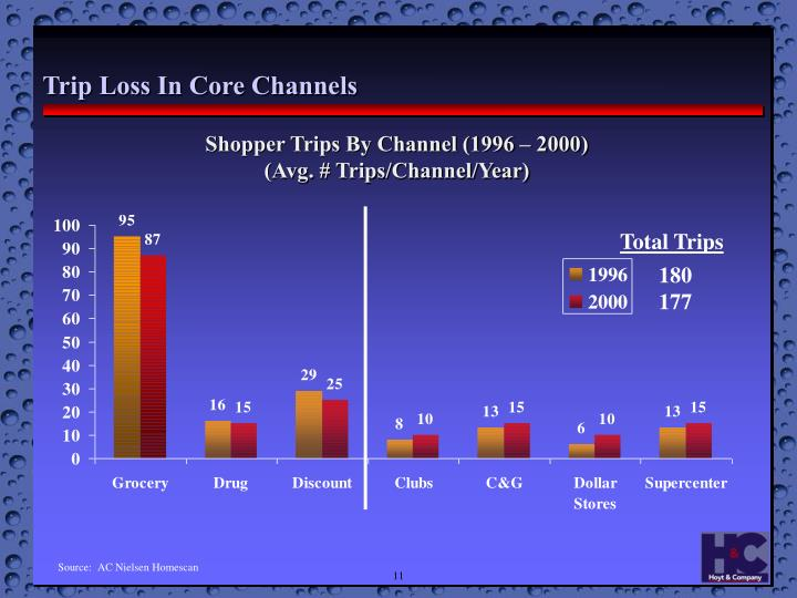Trip Loss In Core Channels