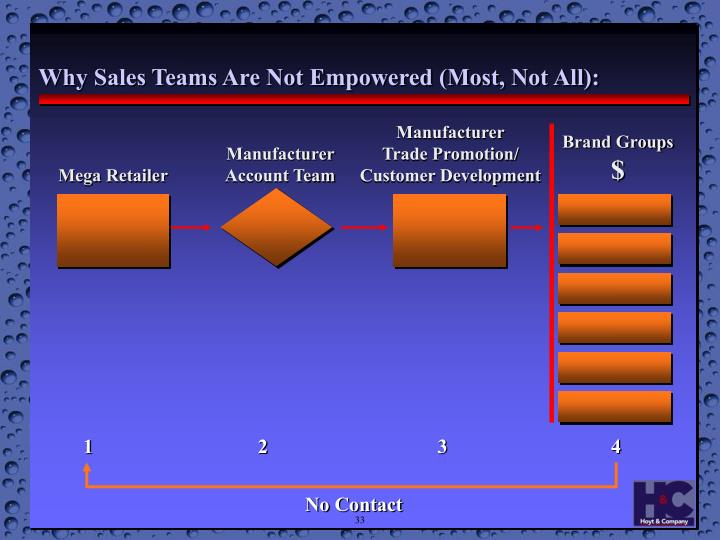 Why Sales Teams Are Not Empowered (Most, Not All):