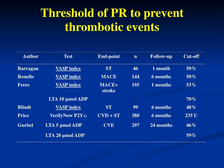 Threshold of PR to prevent thrombotic events