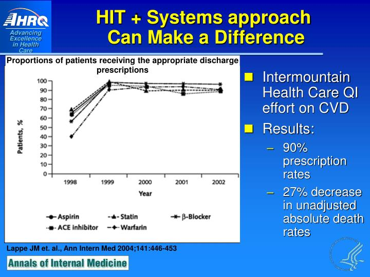 Intermountain Health Care QI effort on CVD
