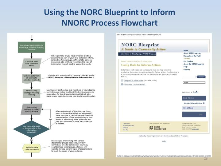 Using the NORC Blueprint to Inform