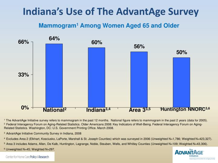 Indiana's Use of The AdvantAge Survey