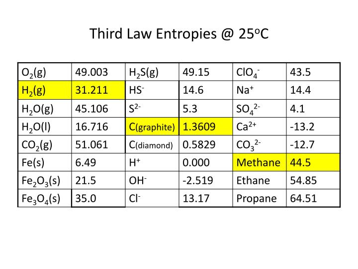 Third Law Entropies @ 25