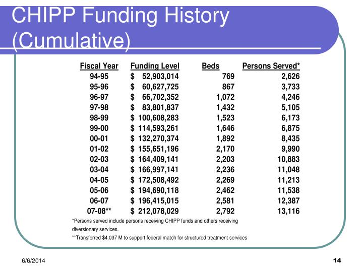 CHIPP Funding History (Cumulative)
