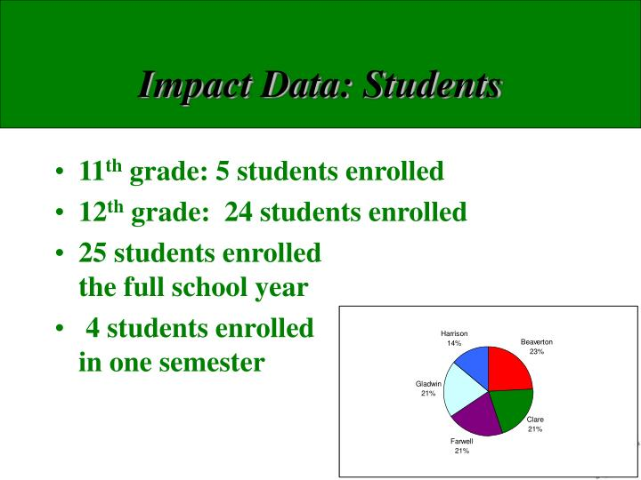 Impact Data: Students