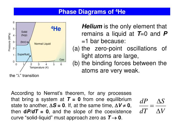 Phase Diagrams of