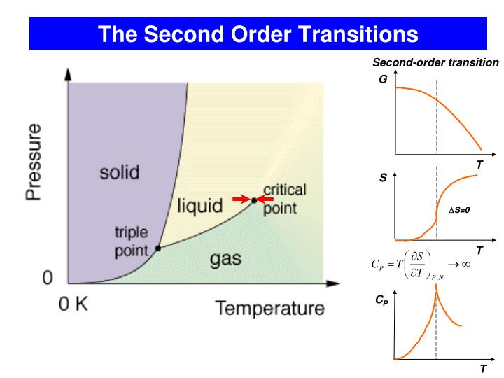 The Second Order Transitions