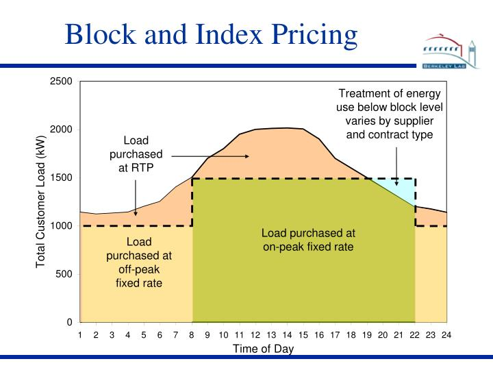 Block and Index Pricing