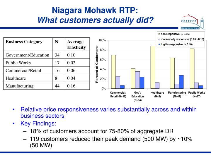 Niagara Mohawk RTP: