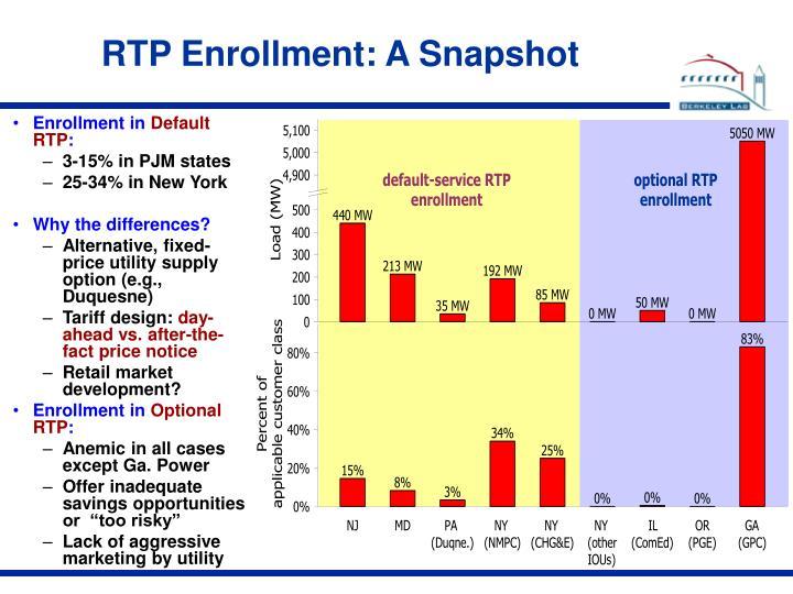RTP Enrollment: A Snapshot