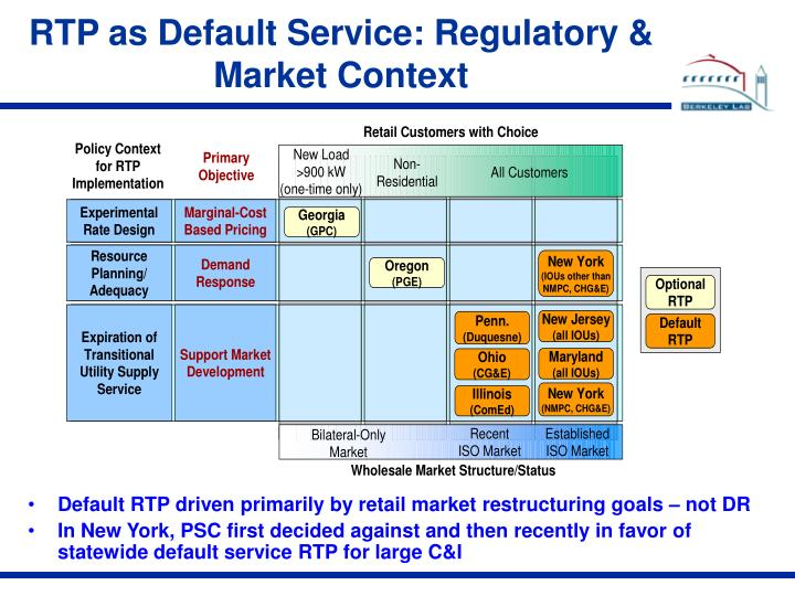 RTP as Default Service: Regulatory & Market Context