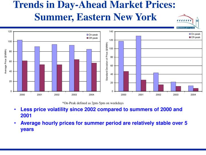 Trends in Day-Ahead Market Prices: