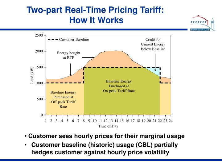 Two-part Real-Time Pricing Tariff: