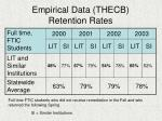 empirical data thecb retention rates
