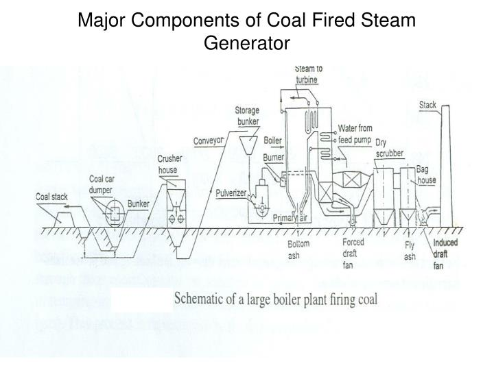 Major Components of Coal Fired Steam Generator