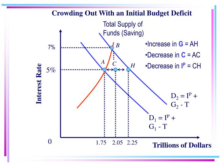 Crowding Out With an Initial Budget Deficit
