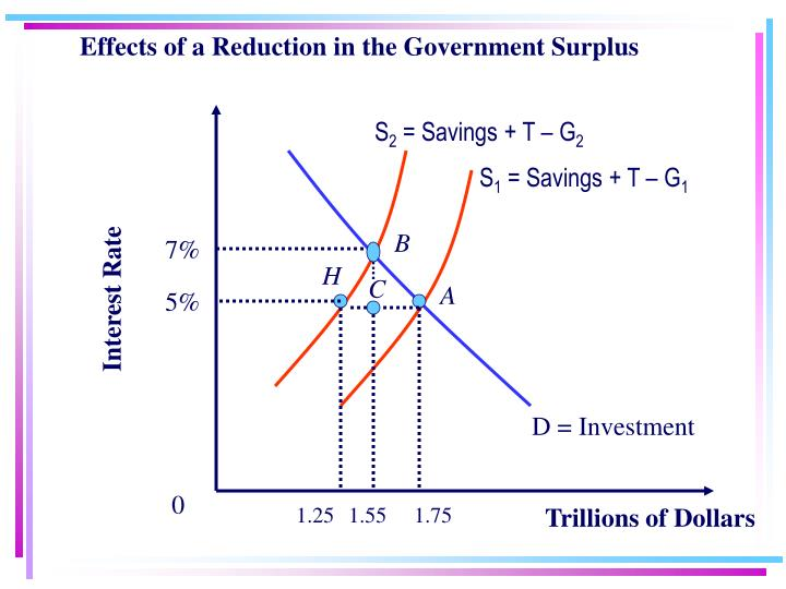 Effects of a Reduction in the Government Surplus