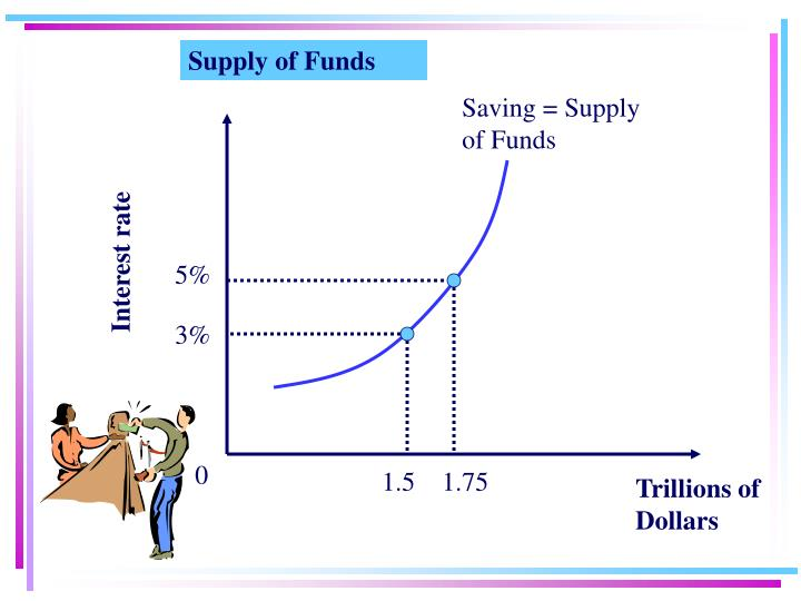Supply of Funds