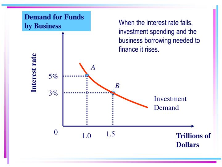 Demand for Funds by Business