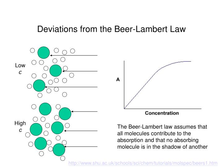 Deviations from the Beer-Lambert Law
