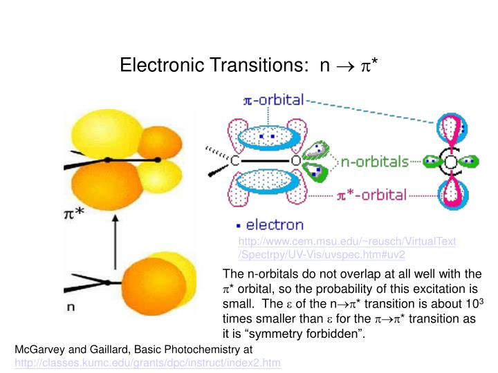 Electronic Transitions:  n