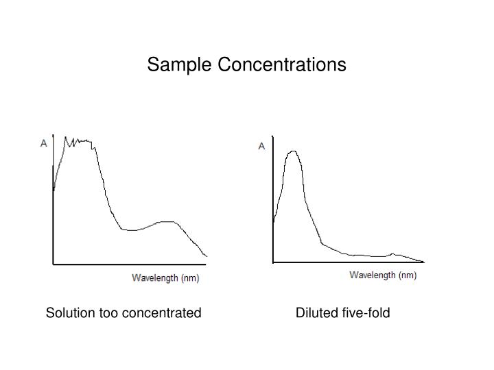 Sample Concentrations