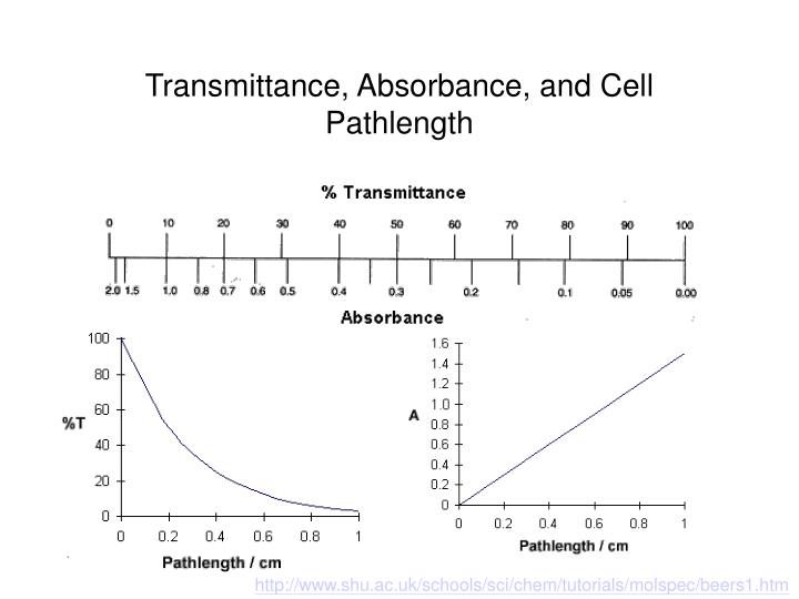 Transmittance, Absorbance, and Cell Pathlength