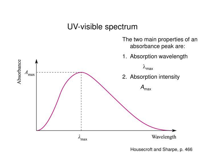 UV-visible spectrum